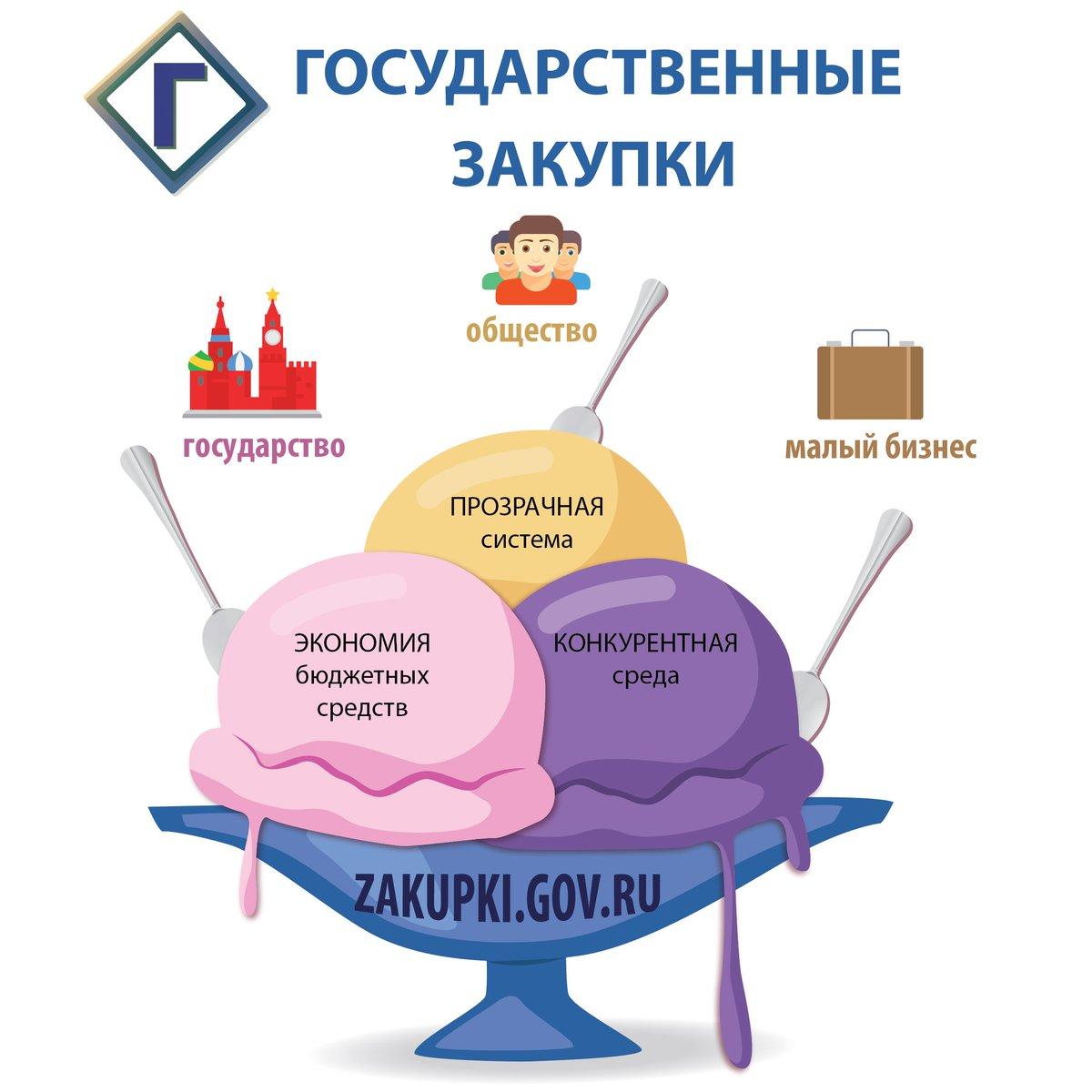 государственные закупки