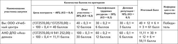 количество баллов по критериям 2