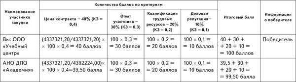 Количество баллов по критериям 4