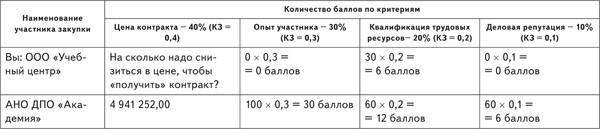 Критерии 3