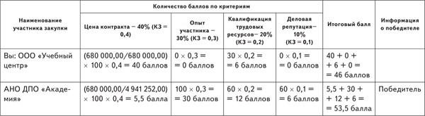 Критерии 41