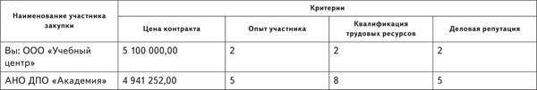 Критерии 51